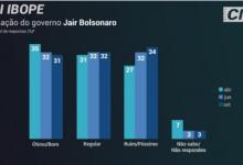 Photo of CNI/Ibope: os índices de Bolsonaro