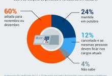 Photo of 60% querem adiar eleições municipais para novembro ou dezembro