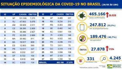 Photo of Brasil registra 1.124 mortes por Covid-19 em 24 horas e supera a Espanha em total óbitos