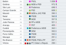 Photo of Partidos lideram disputas pelas prefeituras nas capitais, veja