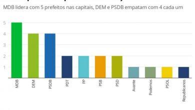 Photo of MDB é o partido que mais elegeu prefeitos nas capitais