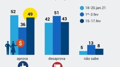 Photo of Sobe para 49% aprovação do governo Bolsonaro entre os que receberam auxílio
