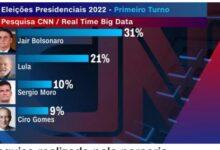 Photo of Pesquisa exclusiva CNN mostra Bolsonaro em 1º, dez pontos à frente de Lula