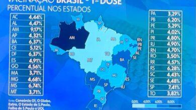 Photo of Paraíba é 2º no Nordeste e 7º do Brasil em aplicação da primeira dose das vacinas contra a Covid-19