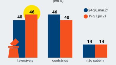 Photo of Número de Brasileiros que são a favor do voto auditável cresce e já é maioria, diz pesquisa